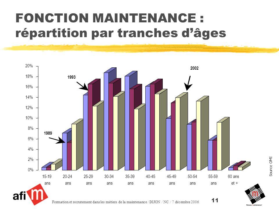 Source OMI Formation et recrutement dans les métiers de la maintenance / DIJON / NC / 7 décembre 2006 11 FONCTION MAINTENANCE : répartition par tranches dâges