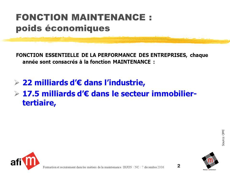 Source OMI Formation et recrutement dans les métiers de la maintenance / DIJON / NC / 7 décembre 2006 2 FONCTION MAINTENANCE : poids économiques FONCTION ESSENTIELLE DE LA PERFORMANCE DES ENTREPRISES, chaque année sont consacrés à la fonction MAINTENANCE : 22 milliards d dans lindustrie, 17.5 milliards d dans le secteur immobilier- tertiaire,