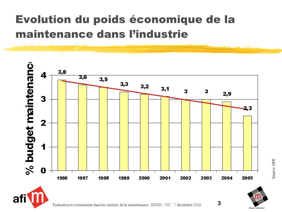 Source OMI Formation et recrutement dans les métiers de la maintenance / DIJON / NC / 7 décembre 2006 3 Evolution du poids économique de la maintenance dans lindustrie