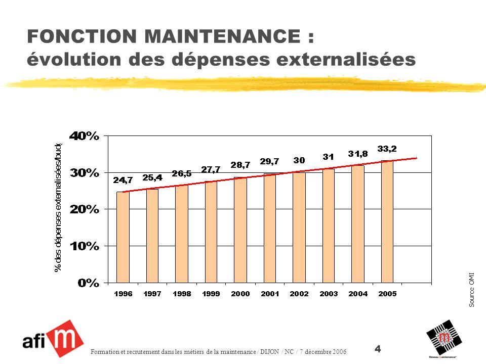 Source OMI Formation et recrutement dans les métiers de la maintenance / DIJON / NC / 7 décembre 2006 4 FONCTION MAINTENANCE : évolution des dépenses externalisées