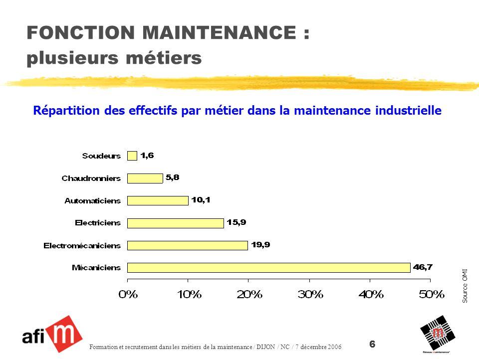Source OMI Formation et recrutement dans les métiers de la maintenance / DIJON / NC / 7 décembre 2006 6 FONCTION MAINTENANCE : plusieurs métiers Répartition des effectifs par métier dans la maintenance industrielle