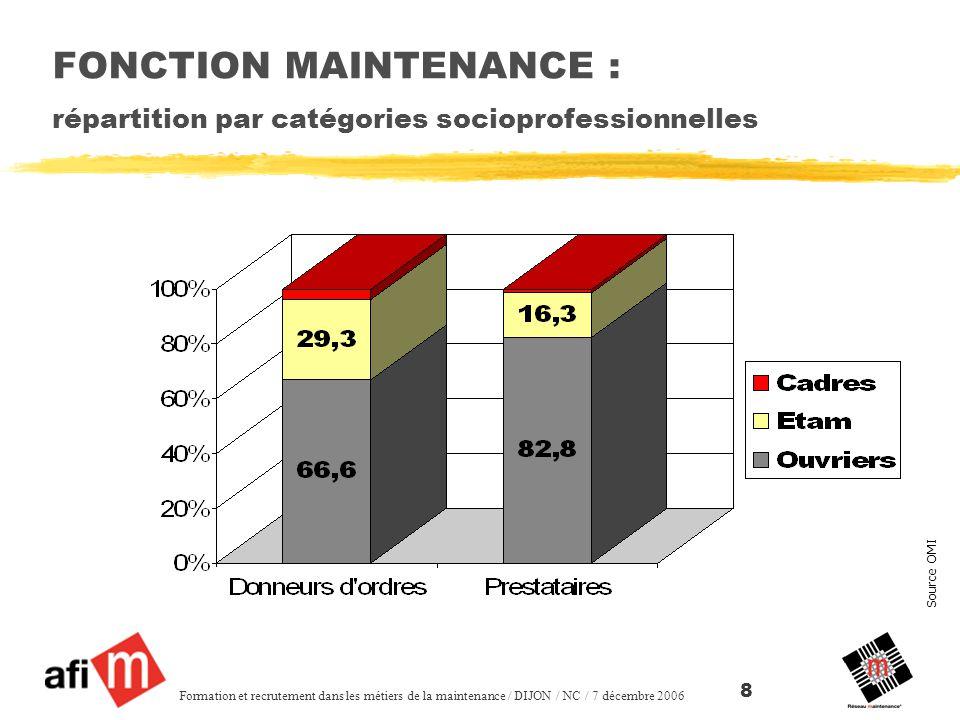 Source OMI Formation et recrutement dans les métiers de la maintenance / DIJON / NC / 7 décembre 2006 8 FONCTION MAINTENANCE : répartition par catégories socioprofessionnelles