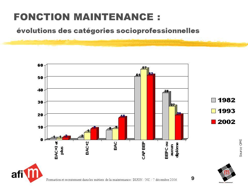 Source OMI Formation et recrutement dans les métiers de la maintenance / DIJON / NC / 7 décembre 2006 9 FONCTION MAINTENANCE : évolutions des catégories socioprofessionnelles