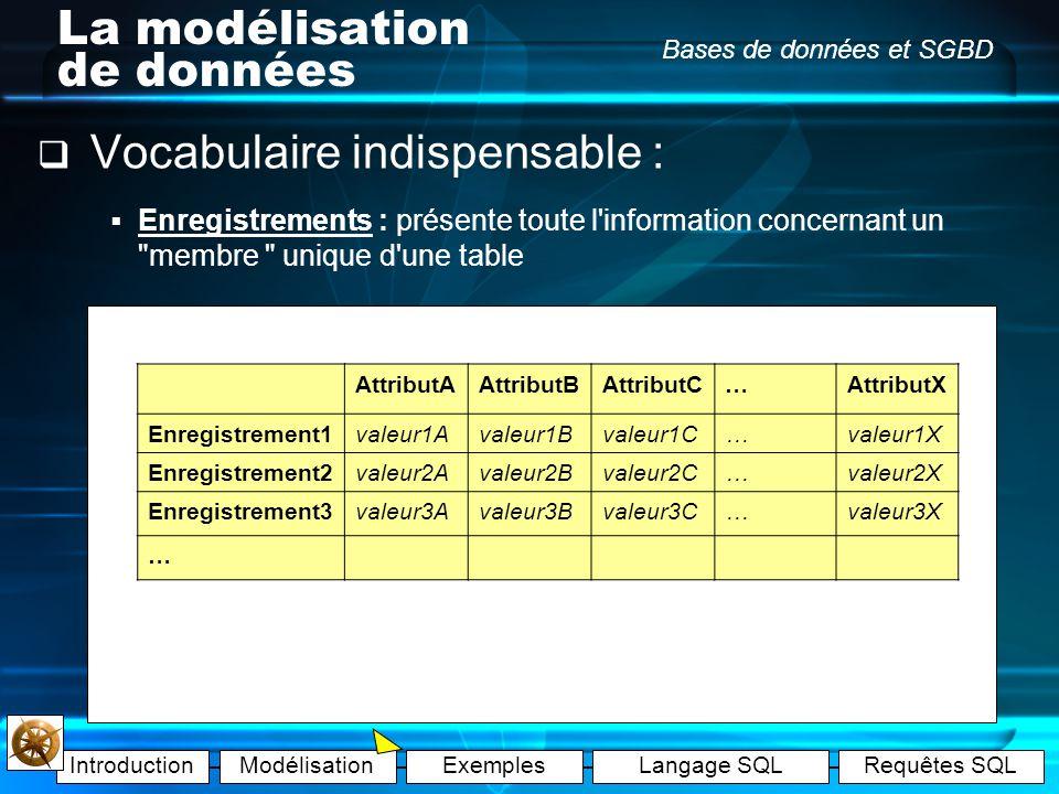 IntroductionModélisationExemplesLangage SQLRequêtes SQL Bases de données et SGBD La modélisation de données Exemple A : Attribut : (ou champ) caractér