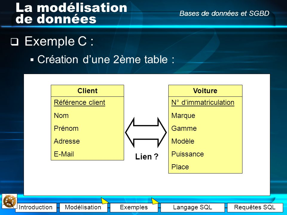 IntroductionModélisationExemplesLangage SQLRequêtes SQL Bases de données et SGBD La modélisation de données Exemple A (corrigé) : Un directeur de gara