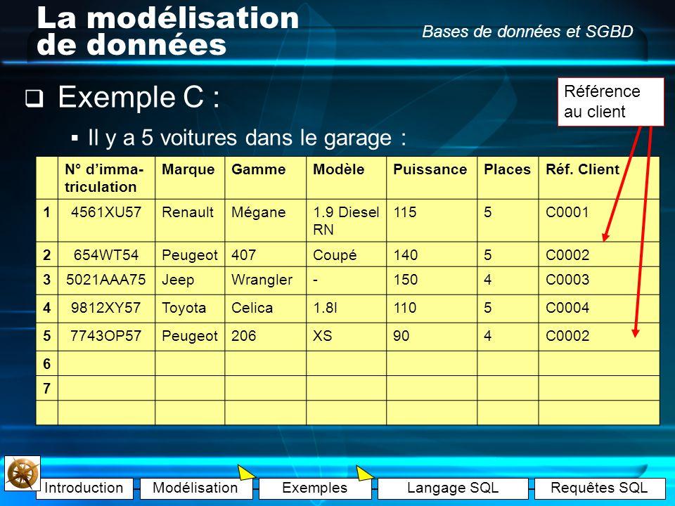 IntroductionModélisationExemplesLangage SQLRequêtes SQL Bases de données et SGBD La modélisation de données Exemple C : Il y a 4 clients du garage : R