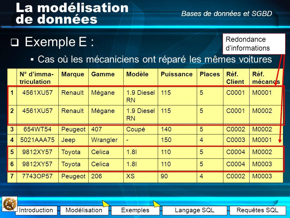 IntroductionModélisationExemplesLangage SQLRequêtes SQL Bases de données et SGBD La modélisation de données Exemple E : Il y a 3 employés dans le gara