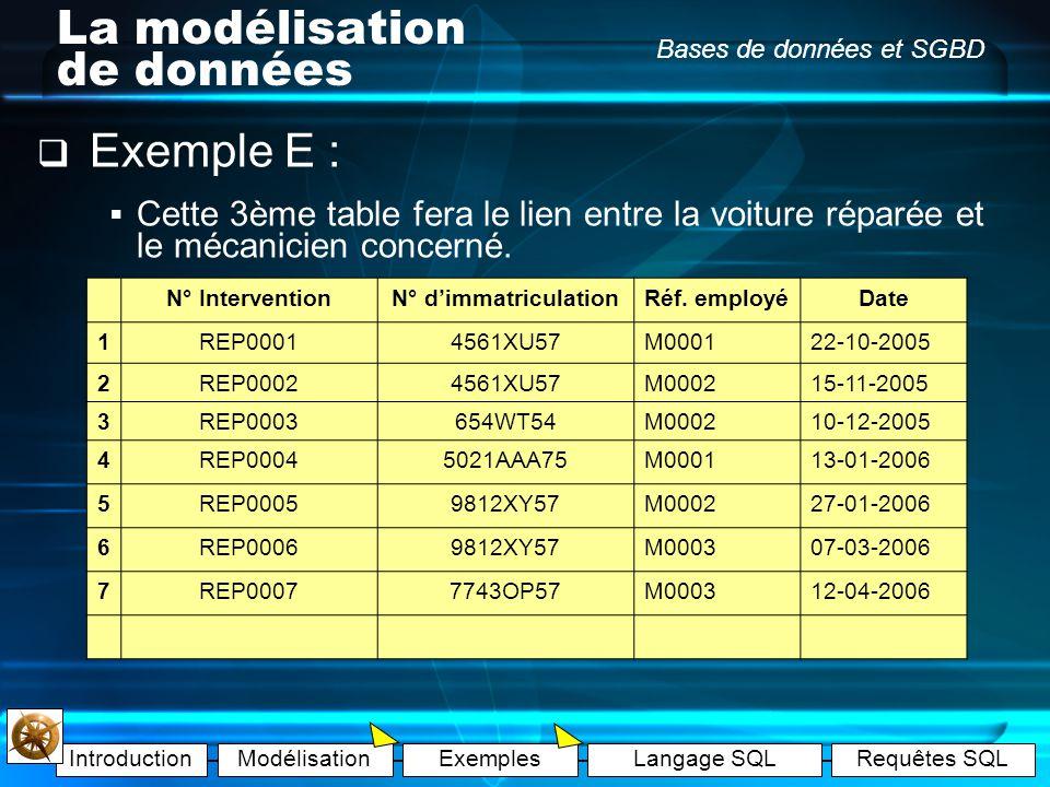 IntroductionModélisationExemplesLangage SQLRequêtes SQL Bases de données et SGBD La modélisation de données Exemple E : Nouvelle entité : « Interventi