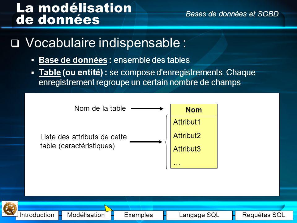 IntroductionModélisationExemplesLangage SQLRequêtes SQL Bases de données et SGBD La modélisation de données Exemple C : Il y a 5 voitures dans le garage : N° dimma- triculation MarqueGammeModèlePuissancePlacesRéf.