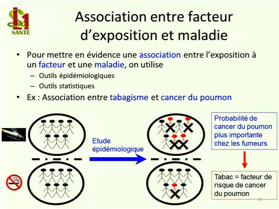 Association entre facteur dexposition et maladie