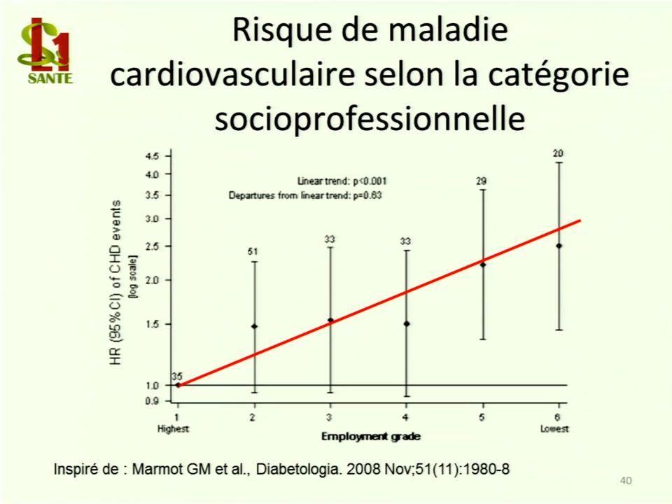 Risque de la maladie cardiovasculaire selon la catégorie socioprofessionnelle