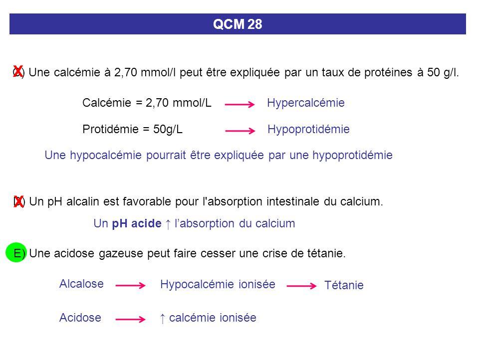D) Un pH alcalin est favorable pour l'absorption intestinale du calcium. QCM 28 C) Une calcémie à 2,70 mmol/l peut être expliquée par un taux de proté