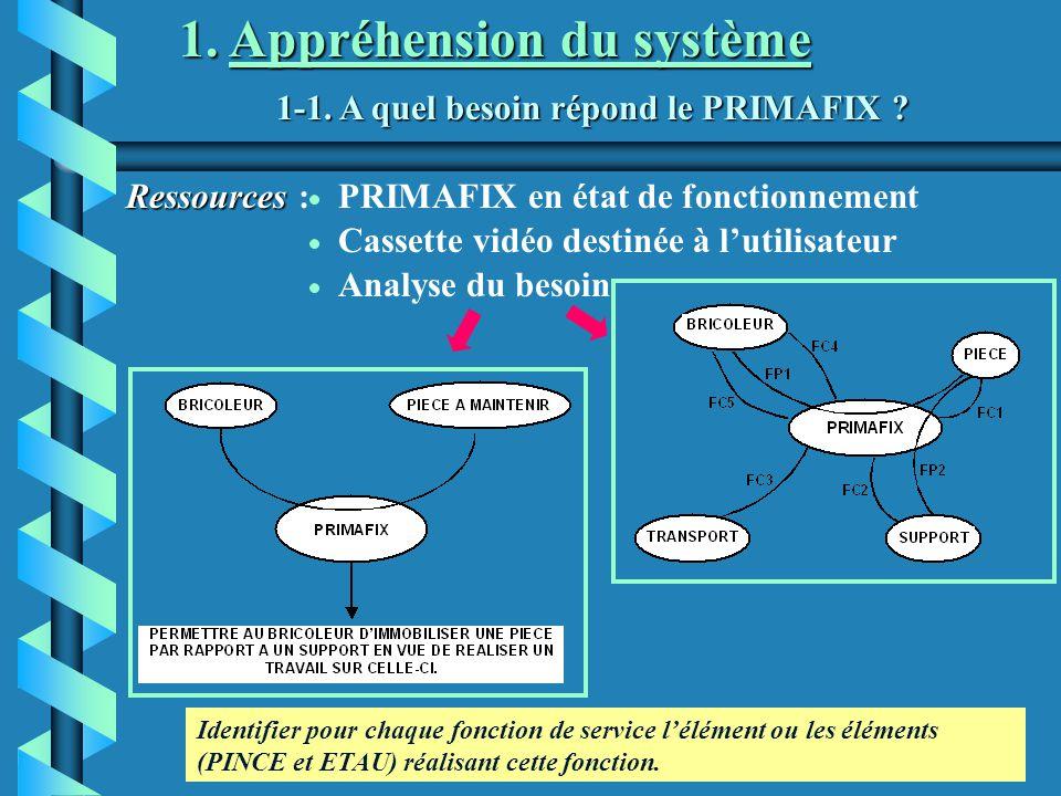 Analyse du besoin 1-1. A quel besoin répond le PRIMAFIX ? 1. Appréhension du système Ressources Ressources :PRIMAFIX en état de fonctionnement Cassett
