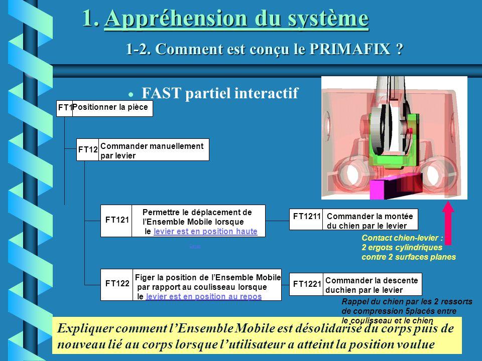 1-2. Comment est conçu le PRIMAFIX ? 1. Appréhension du système Levier FAST partiel interactif Expliquer comment lEnsemble Mobile est désolidarisé du