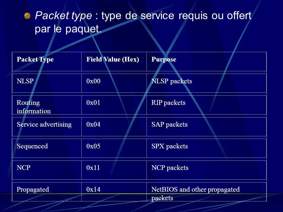 Packet type : type de service requis ou offert par le paquet. Packet Type Field Value (Hex) Purpose NLSP 0x00 NLSP packets Routing information 0x01 RI