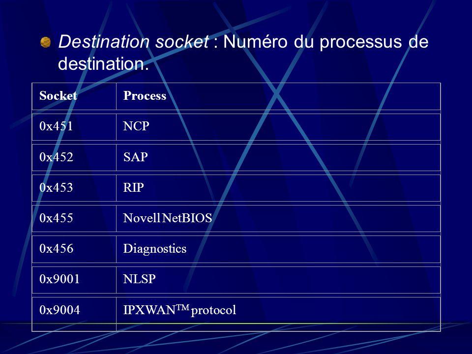 Destination socket : Numéro du processus de destination. Socket Process 0x451 NCP 0x452 SAP 0x453 RIP 0x455 Novell NetBIOS 0x456 Diagnostics 0x9001 NL