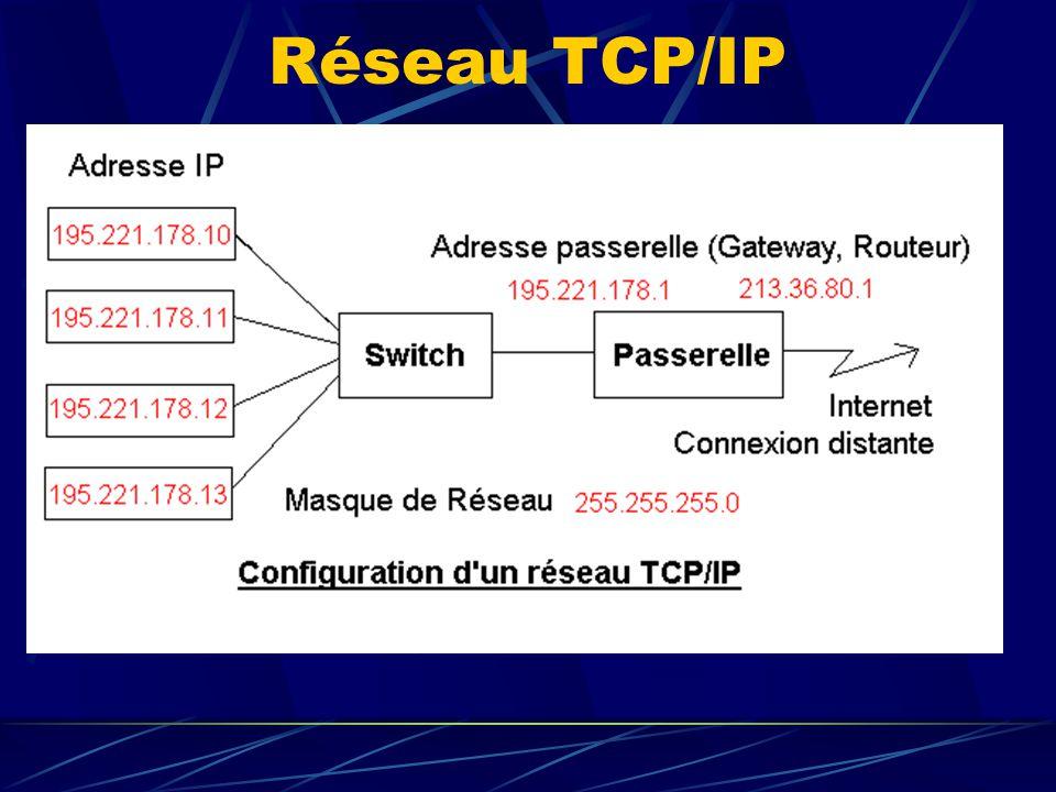 Adresse IP Adresse UNIQUE (normalement) servant à identifier un ordinateur connecté à un réseau.