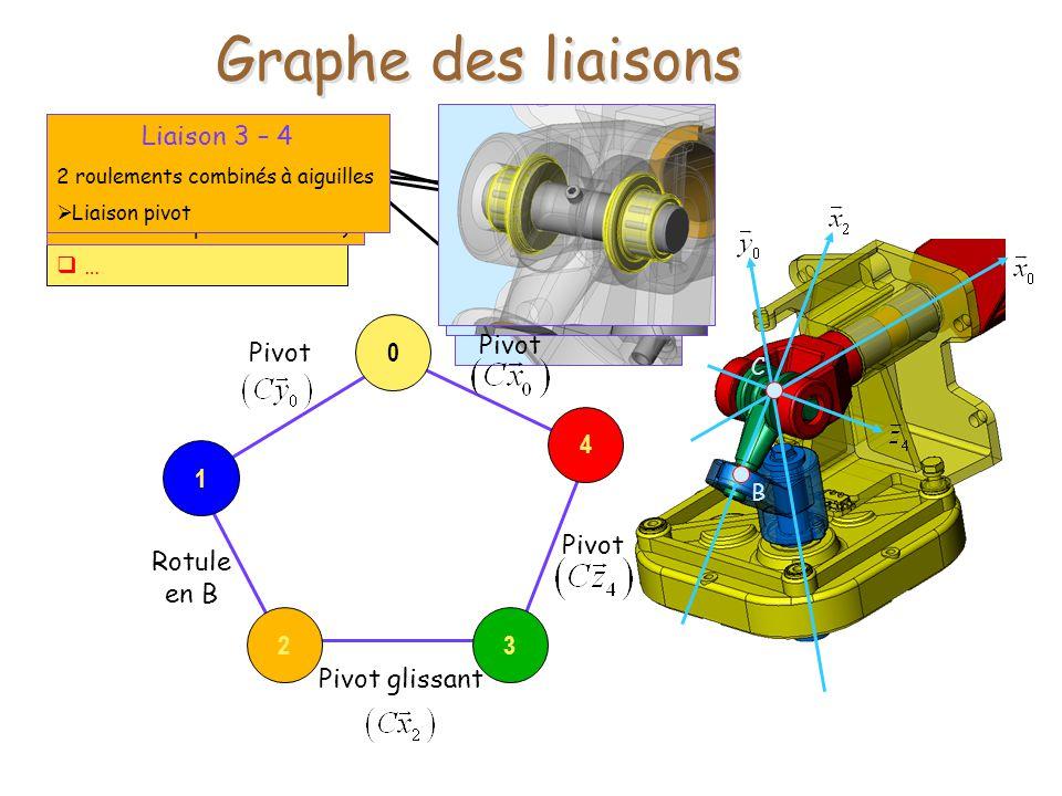 Identifier les liaisons Surfaces de contact Eléments roulants … Liaison G0 – G1 Pivot (énoncé) réalisée par 2 roulements à billes (non visibles sur le plan densemble) Liaison G4 – G0 2 coussinets à collerette Liaison pivot Liaison G1 – G2 Surface de contact sphérique Liaison rotule Liaison G2 – G3 Surface de contact cylindrique Liaison pivot glissant Liaison 3 – 4 2 roulements combinés à aiguilles Liaison pivot Pivot Graphe des liaisons Pivot Pivot glissant B Rotule en B Pivot C 23 4 0 1