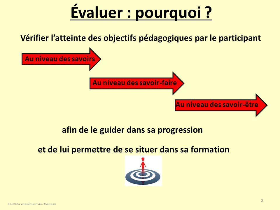 Évaluer : pourquoi ? BNMPS- Académie d'Aix-Marseille 2 Vérifier latteinte des objectifs pédagogiques par le participant Au niveau des savoirsAu niveau