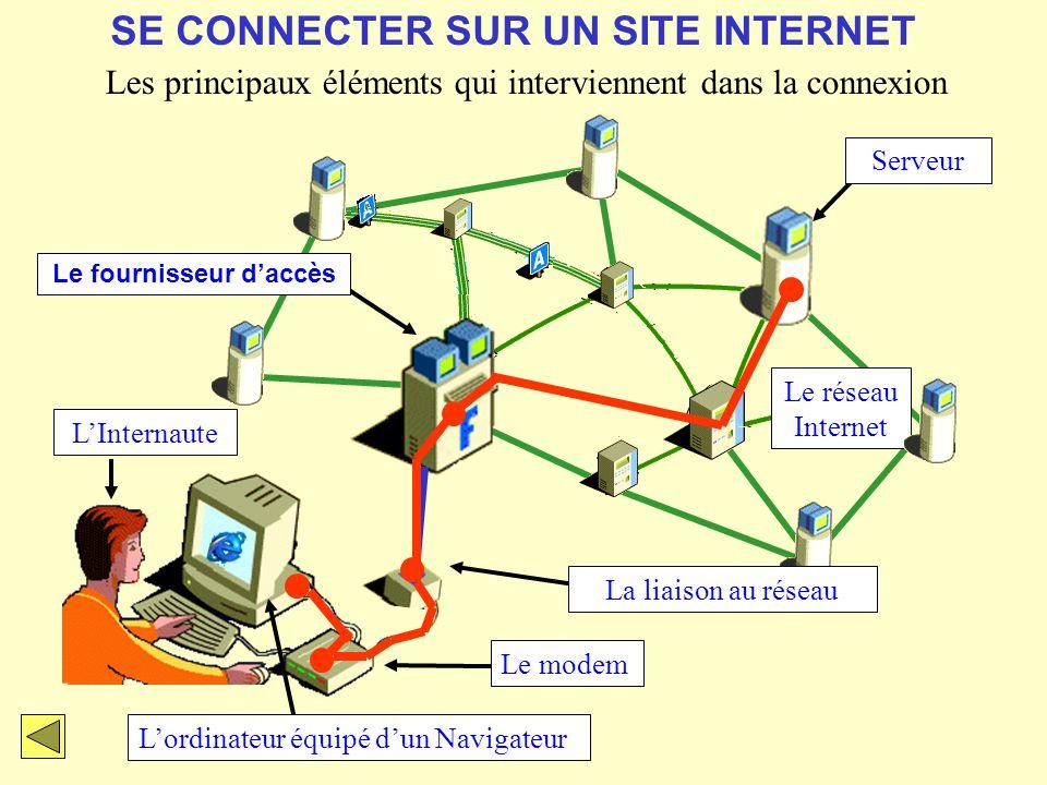 SE CONNECTER SUR UN SITE INTERNET LInternaute Lordinateur équipé dun Navigateur Le réseau Internet Serveur Le fournisseur daccès Le modem Les principa