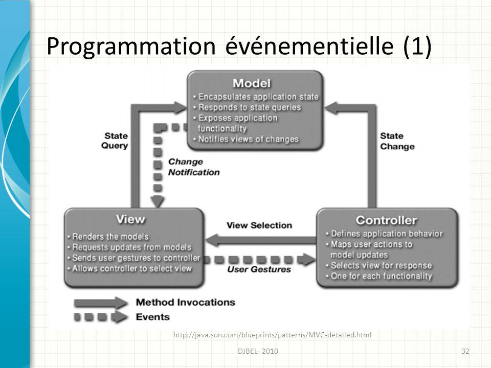 Programmation événementielle (1) 32DJBEL- 2010 http://java.sun.com/blueprints/patterns/MVC-detailed.html