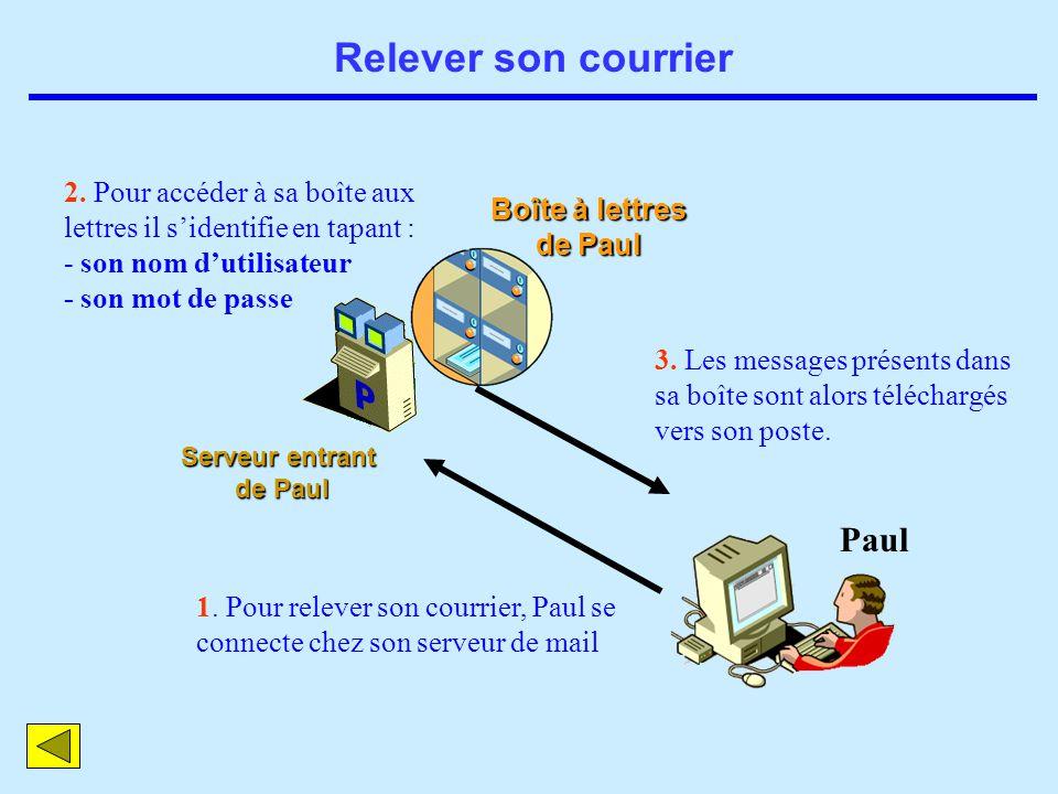Relever son courrier Paul Serveur entrant de Paul 1. Pour relever son courrier, Paul se connecte chez son serveur de mail 2. Pour accéder à sa boîte a