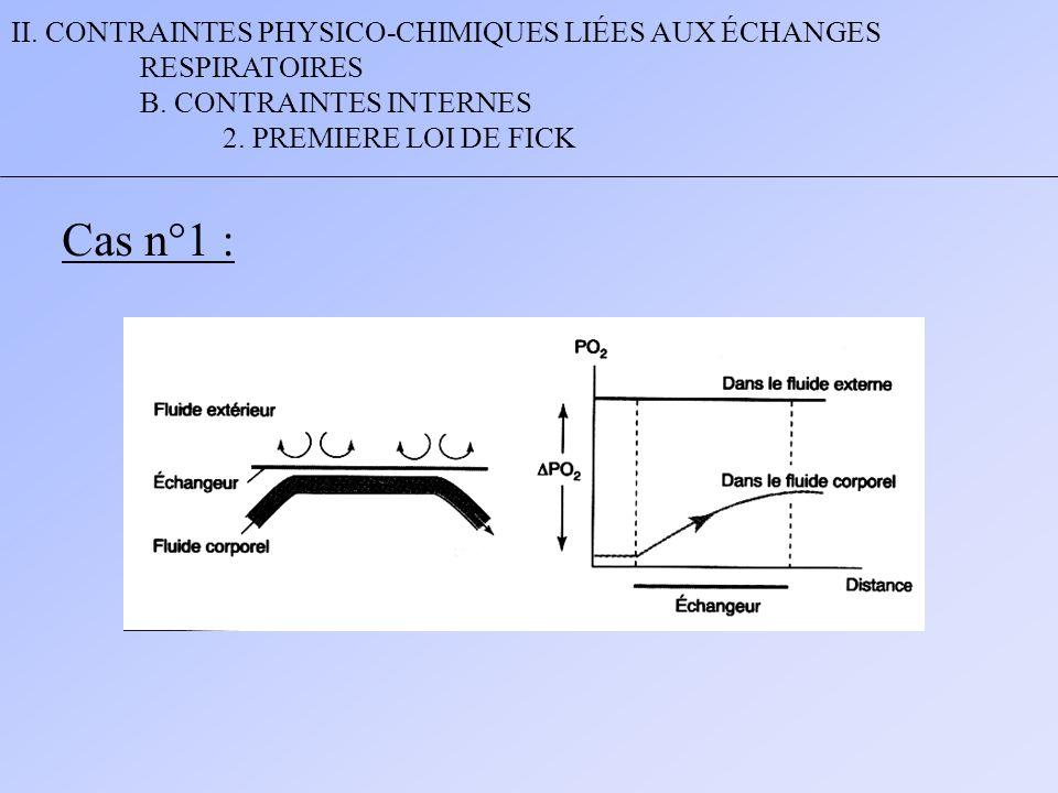 II. CONTRAINTES PHYSICO-CHIMIQUES LIÉES AUX ÉCHANGES RESPIRATOIRES B. CONTRAINTES INTERNES 2. PREMIERE LOI DE FICK Cas n°1 :