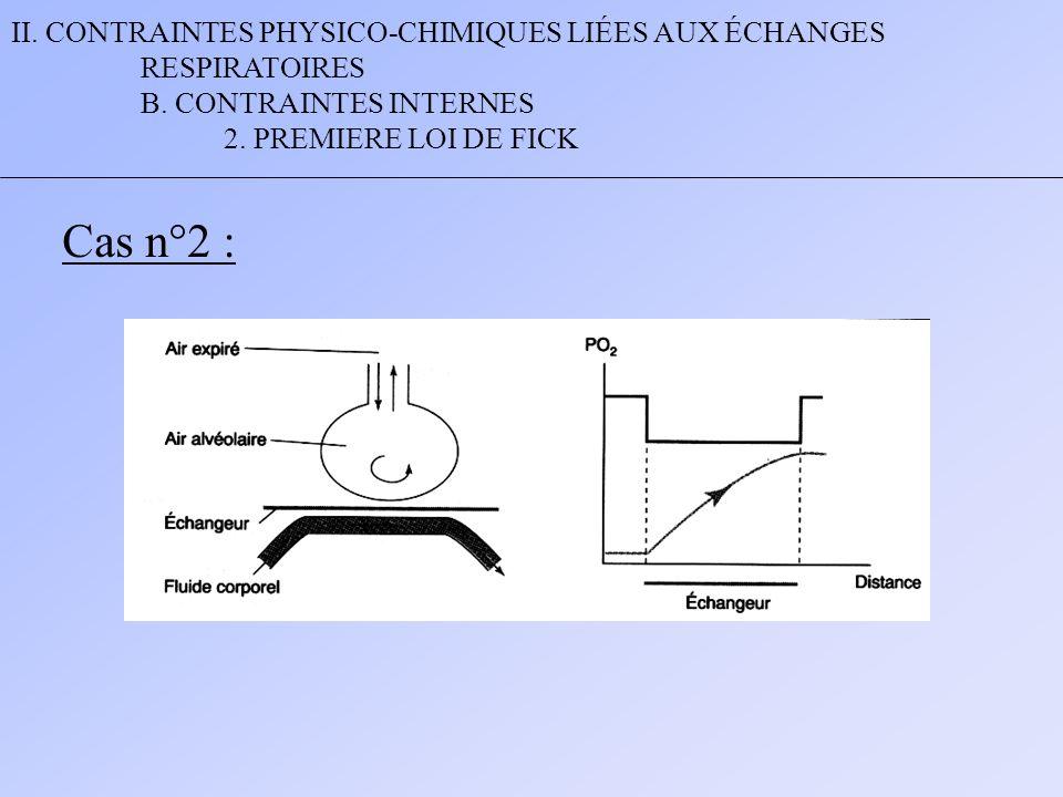 II. CONTRAINTES PHYSICO-CHIMIQUES LIÉES AUX ÉCHANGES RESPIRATOIRES B. CONTRAINTES INTERNES 2. PREMIERE LOI DE FICK Cas n°2 :