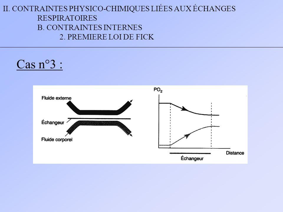 II. CONTRAINTES PHYSICO-CHIMIQUES LIÉES AUX ÉCHANGES RESPIRATOIRES B. CONTRAINTES INTERNES 2. PREMIERE LOI DE FICK Cas n°3 :