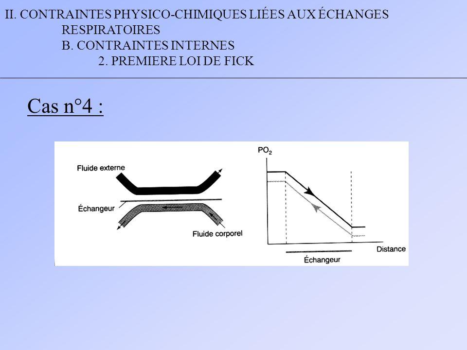 II. CONTRAINTES PHYSICO-CHIMIQUES LIÉES AUX ÉCHANGES RESPIRATOIRES B. CONTRAINTES INTERNES 2. PREMIERE LOI DE FICK Cas n°4 :