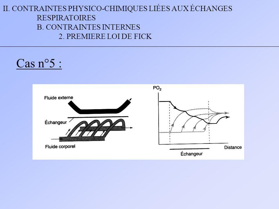 II. CONTRAINTES PHYSICO-CHIMIQUES LIÉES AUX ÉCHANGES RESPIRATOIRES B. CONTRAINTES INTERNES 2. PREMIERE LOI DE FICK Cas n°5 :