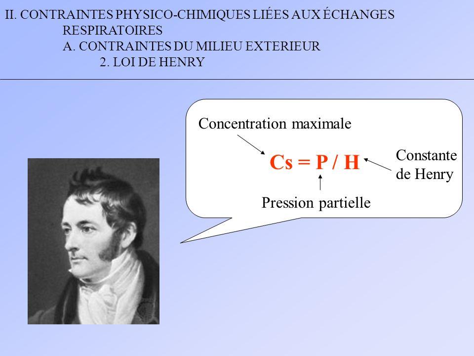 II. CONTRAINTES PHYSICO-CHIMIQUES LIÉES AUX ÉCHANGES RESPIRATOIRES A. CONTRAINTES DU MILIEU EXTERIEUR 2. LOI DE HENRY Cs = P / H Concentration maximal