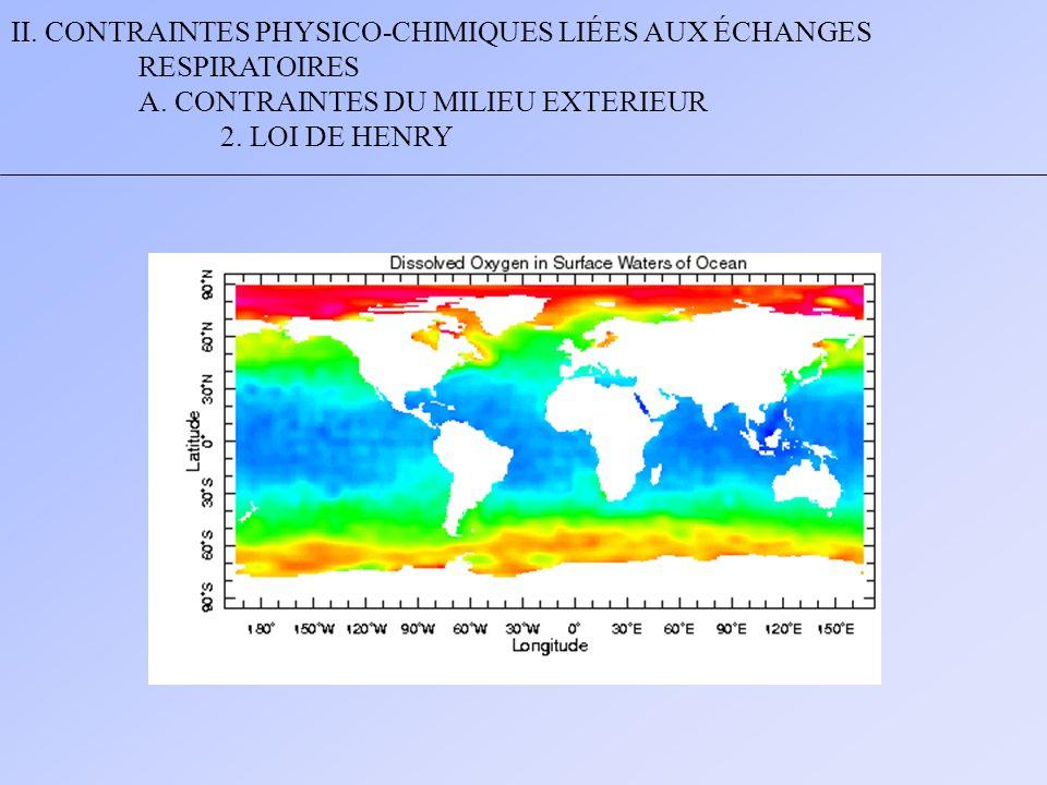 II. CONTRAINTES PHYSICO-CHIMIQUES LIÉES AUX ÉCHANGES RESPIRATOIRES A. CONTRAINTES DU MILIEU EXTERIEUR 2. LOI DE HENRY