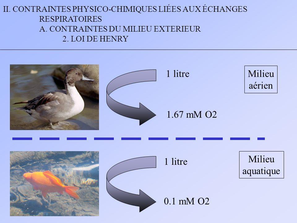 II. CONTRAINTES PHYSICO-CHIMIQUES LIÉES AUX ÉCHANGES RESPIRATOIRES A. CONTRAINTES DU MILIEU EXTERIEUR 2. LOI DE HENRY Milieu aérien Milieu aquatique 1
