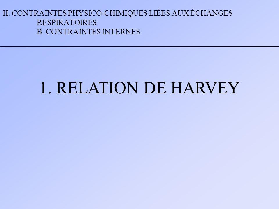 II. CONTRAINTES PHYSICO-CHIMIQUES LIÉES AUX ÉCHANGES RESPIRATOIRES B. CONTRAINTES INTERNES 1. RELATION DE HARVEY