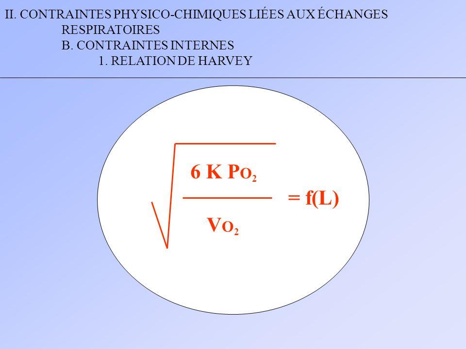 II. CONTRAINTES PHYSICO-CHIMIQUES LIÉES AUX ÉCHANGES RESPIRATOIRES B. CONTRAINTES INTERNES 1. RELATION DE HARVEY 6 K P O 2 VO2VO2 = f(L)