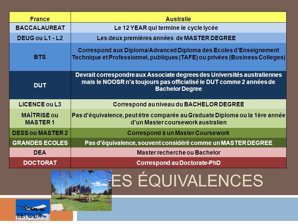 LES ÉQUIVALENCES FranceAustralie BACCALAUREATLe 12 YEAR qui termine le cycle lycée DEUG ou L1 - L2Les deux premières années de MASTER DEGREE BTS Corre