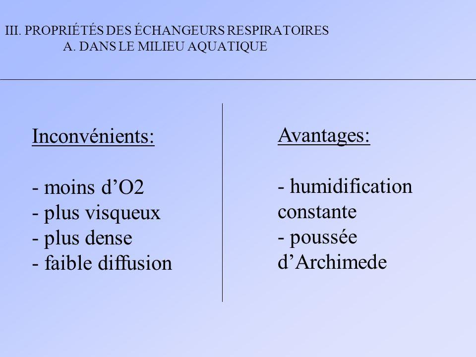 III. PROPRIÉTÉS DES ÉCHANGEURS RESPIRATOIRES A. DANS LE MILIEU AQUATIQUE Inconvénients: - moins dO2 - plus visqueux - plus dense - faible diffusion Av