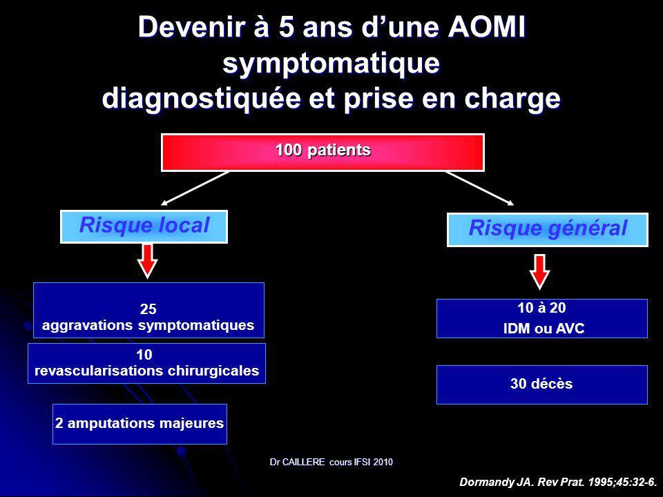 Dr CAILLERE cours IFSI 2010 Devenir à 5 ans dune AOMI symptomatique diagnostiquée et prise en charge Risque local Risque général 2 amputations majeures 10 à 20 IDM ou AVC Dormandy JA.