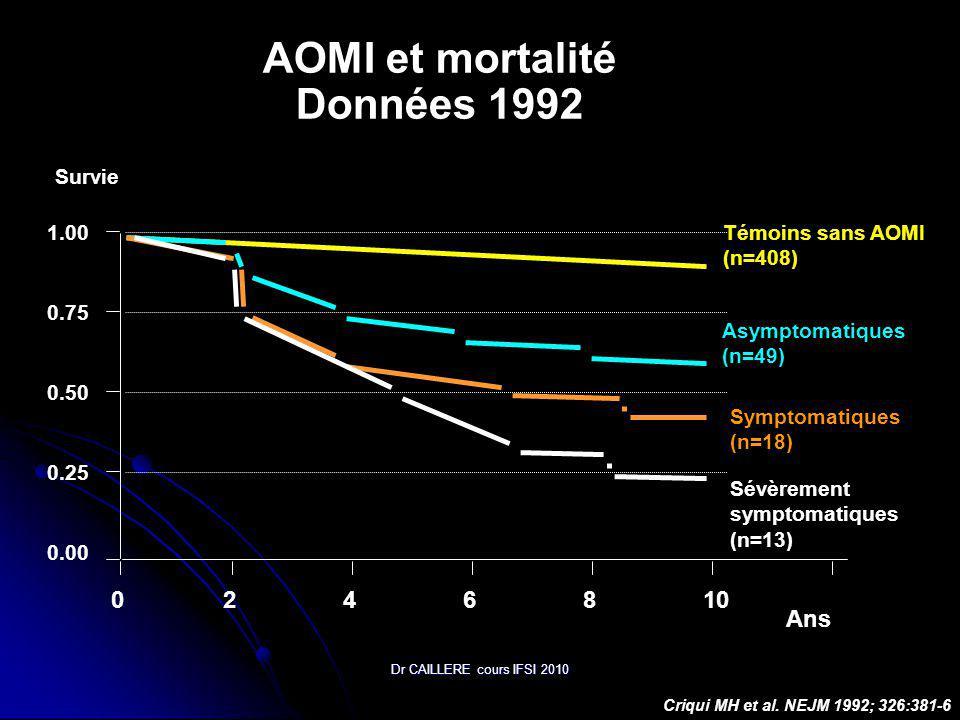 Dr CAILLERE cours IFSI 2010 Ans Témoins sans AOMI (n=408) Asymptomatiques (n=49) Symptomatiques (n=18) Sévèrement symptomatiques (n=13) 1.00 0.75 0.50 0.25 0.00 Survie 2468100 Criqui MH et al.