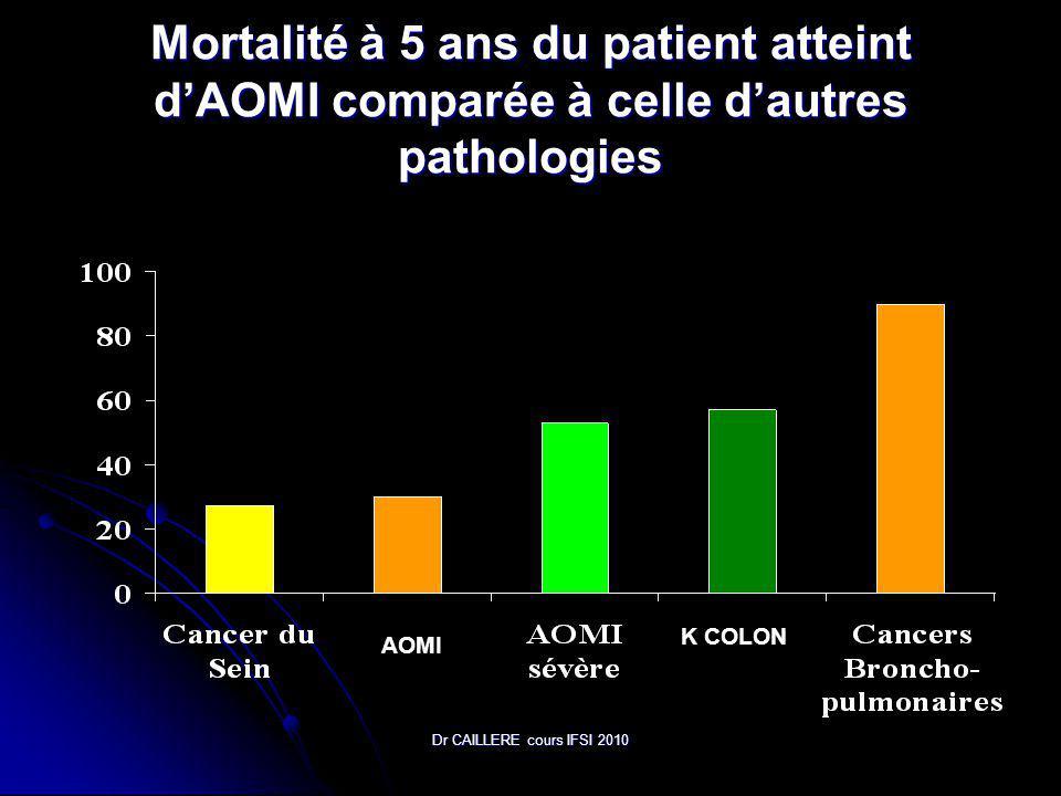 Dr CAILLERE cours IFSI 2010 Mortalité à 5 ans du patient atteint dAOMI comparée à celle dautres pathologies AOMI K COLON