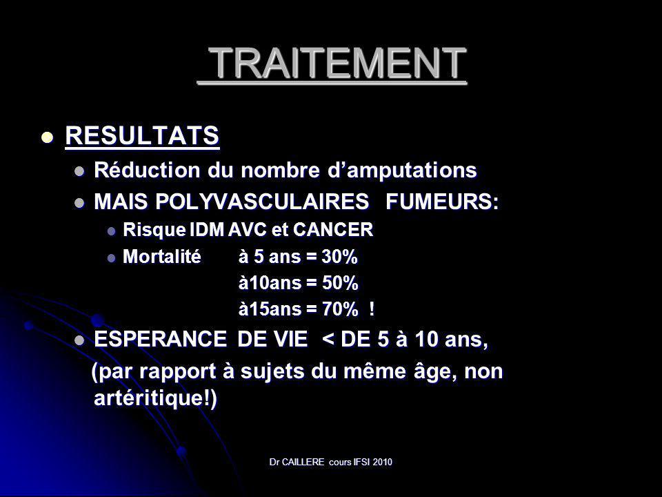 Dr CAILLERE cours IFSI 2010 TRAITEMENT TRAITEMENT RESULTATS RESULTATS Réduction du nombre damputations Réduction du nombre damputations MAIS POLYVASCULAIRES FUMEURS: MAIS POLYVASCULAIRES FUMEURS: Risque IDM AVC et CANCER Risque IDM AVC et CANCER Mortalité à 5 ans = 30% Mortalité à 5 ans = 30% à10ans = 50% à15ans = 70% .