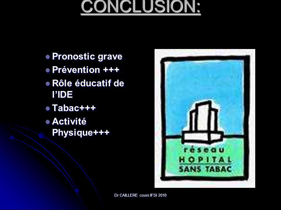 Dr CAILLERE cours IFSI 2010 CONCLUSION: Pronostic grave Pronostic grave Prévention +++ Prévention +++ Rôle éducatif de lIDE Rôle éducatif de lIDE Tabac+++ Tabac+++ Activité Physique+++ Activité Physique+++