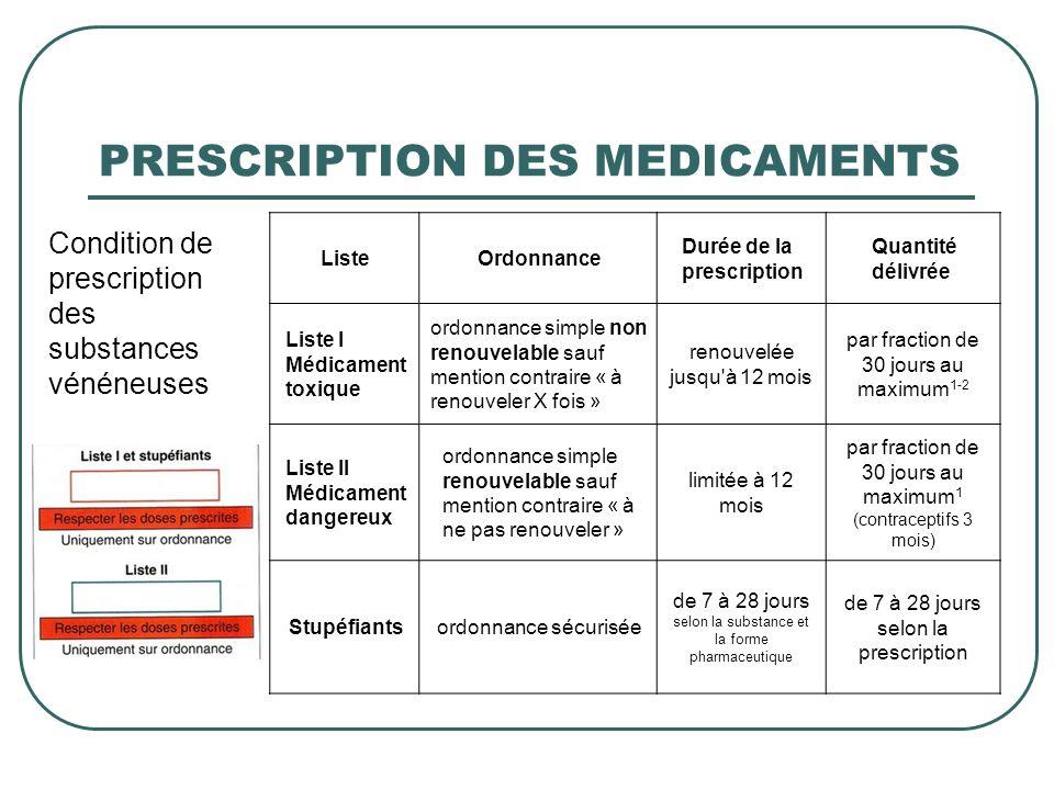 PRESCRIPTION DES MEDICAMENTS Condition de prescription des substances vénéneuses ListeOrdonnance Durée de la prescription Quantité délivrée Liste I Mé