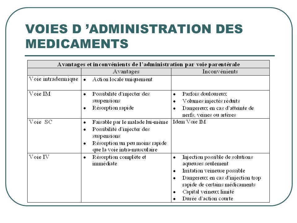 VOIES D ADMINISTRATION DES MEDICAMENTS