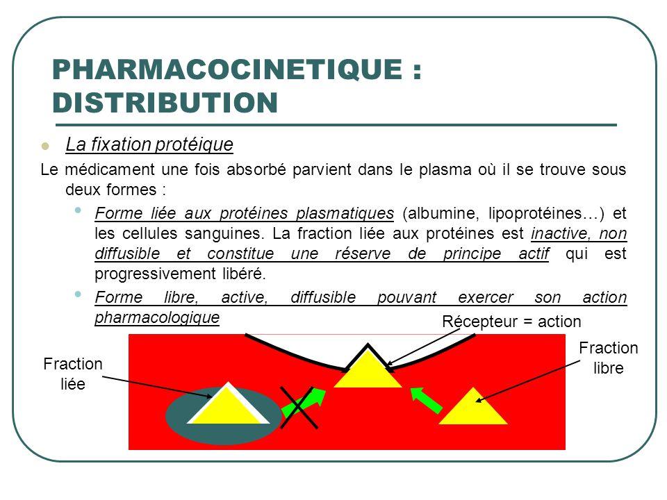 La fixation protéique Le médicament une fois absorbé parvient dans le plasma où il se trouve sous deux formes : Forme liée aux protéines plasmatiques