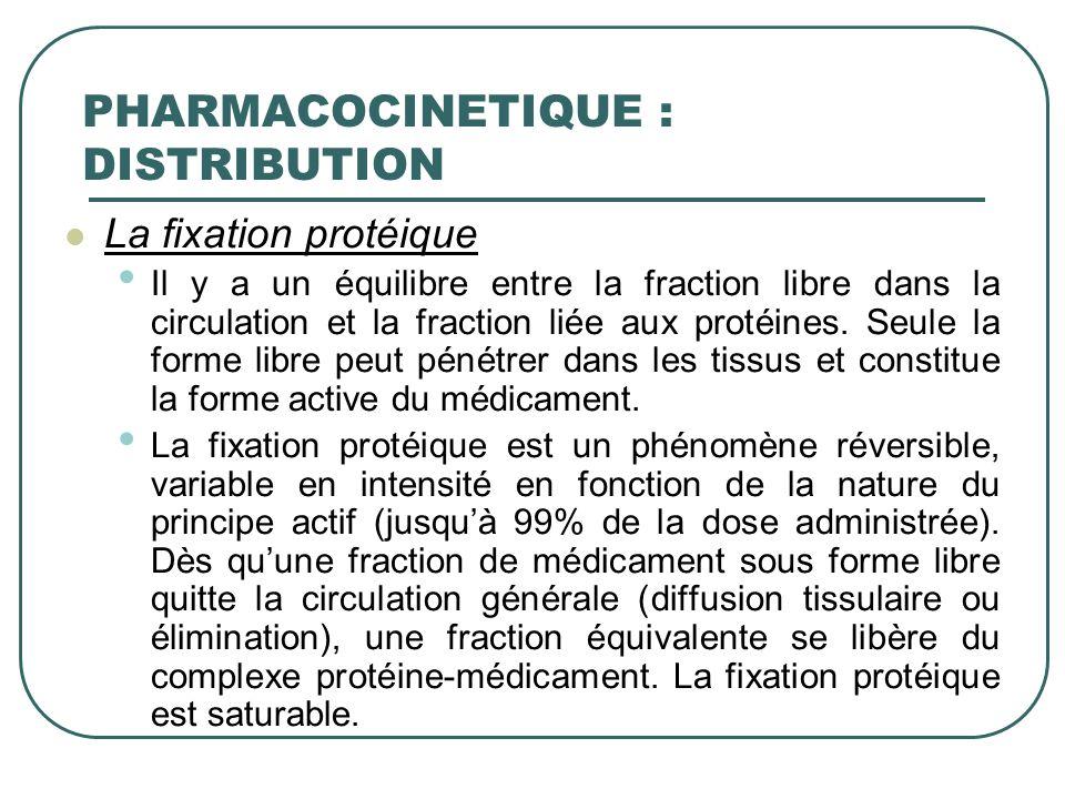 La fixation protéique Il y a un équilibre entre la fraction libre dans la circulation et la fraction liée aux protéines. Seule la forme libre peut pén