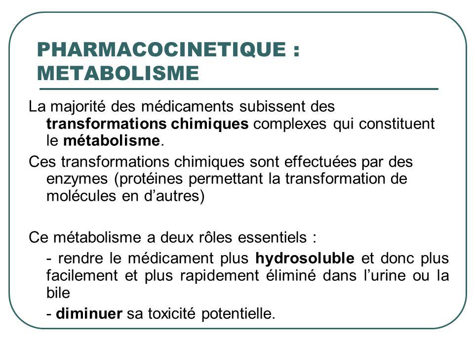 La majorité des médicaments subissent des transformations chimiques complexes qui constituent le métabolisme. Ces transformations chimiques sont effec