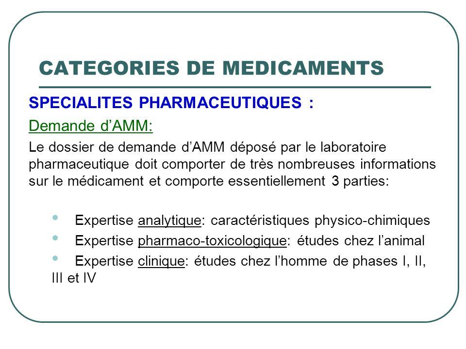 SPECIALITES PHARMACEUTIQUES : Demande dAMM: Le dossier de demande dAMM déposé par le laboratoire pharmaceutique doit comporter de très nombreuses info