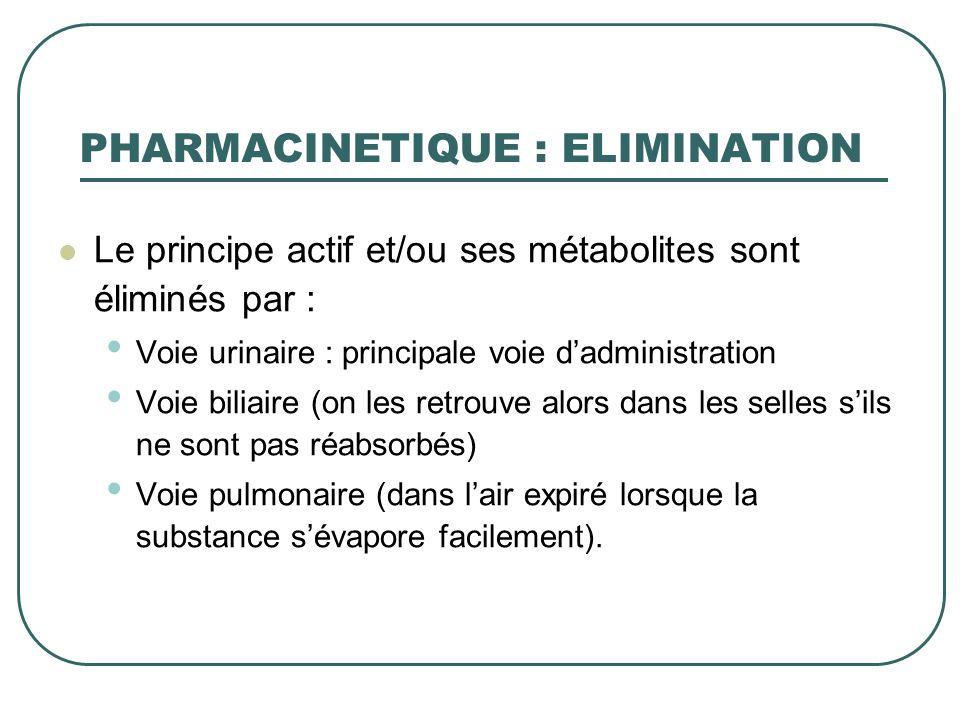 Le principe actif et/ou ses métabolites sont éliminés par : Voie urinaire : principale voie dadministration Voie biliaire (on les retrouve alors dans